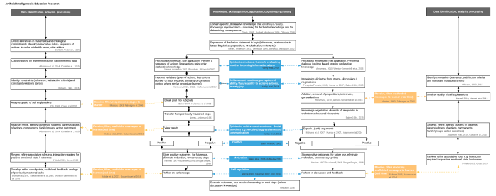 AI in education research flow diagram