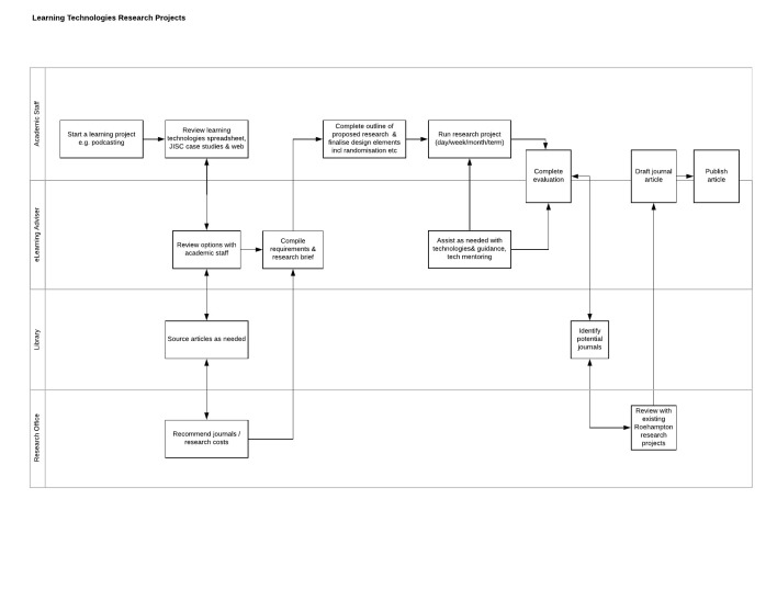 process flowchart with swimlanes for completing a learning technology research project
