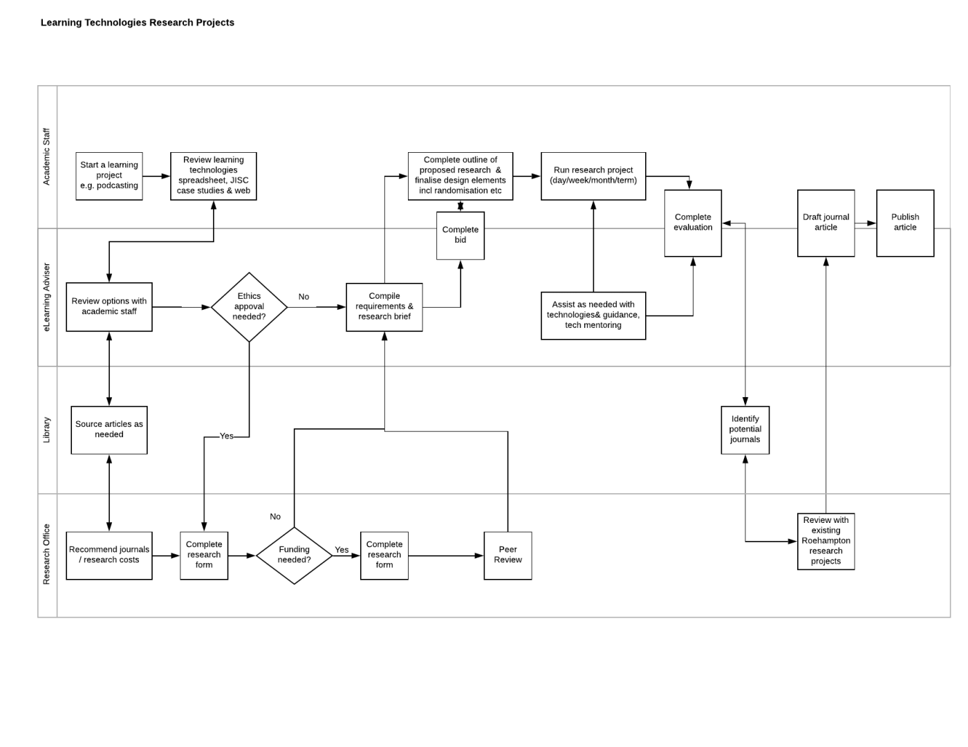 flowchart of learning technologies research project with forus swimlanes